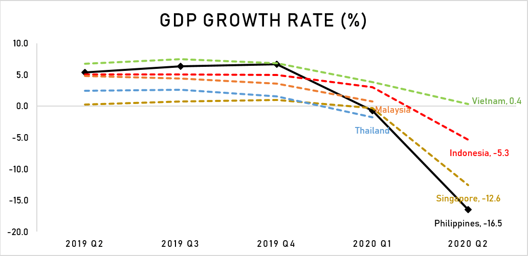 Philippines plunges into recession, cuts 2020 GDP outlook