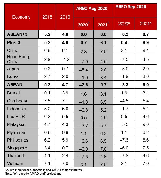 PH to be the second worst performing in ASEAN – AMRO