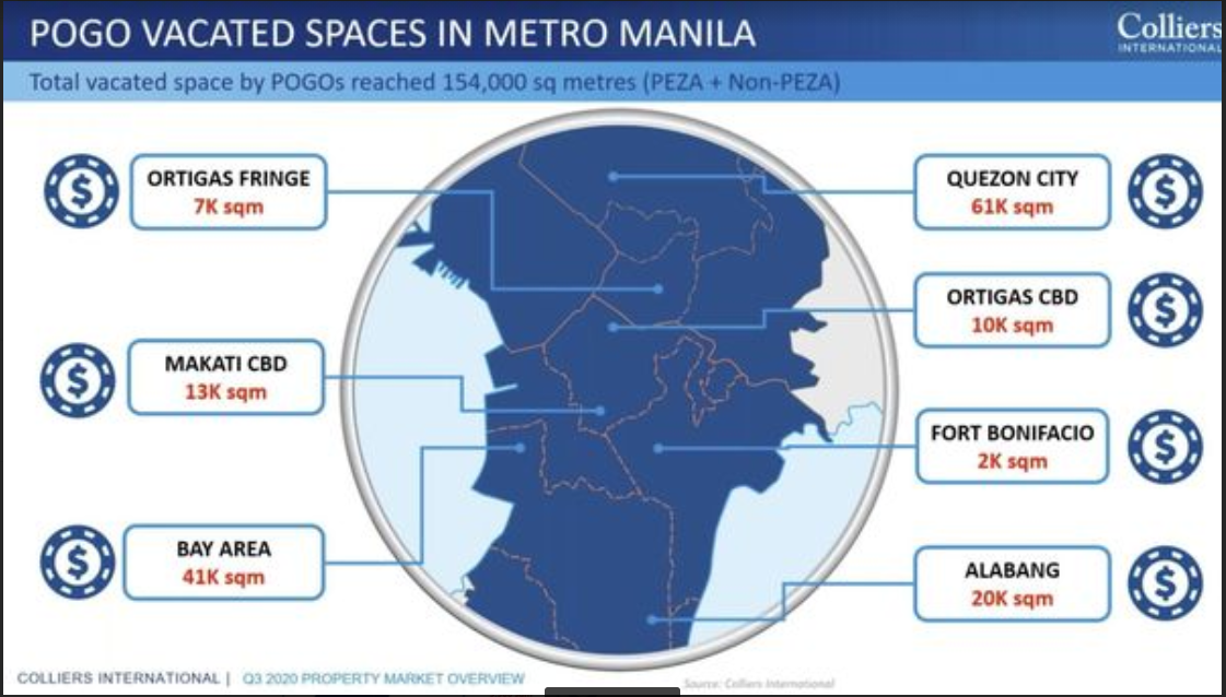 Metro Manila faces highest office space vacancy since global financial crisis – Colliers