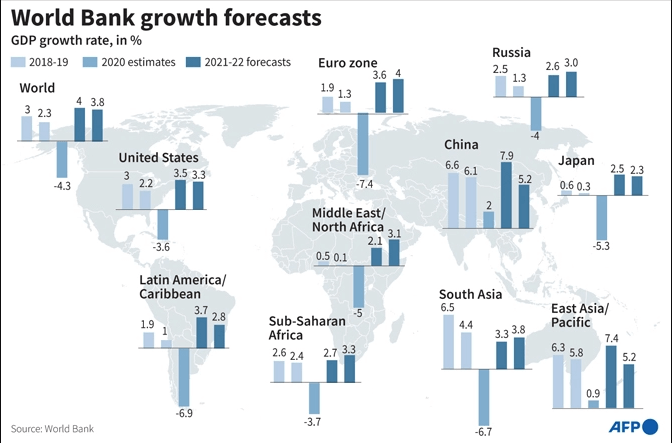 World Bank downgrades global economy outlook