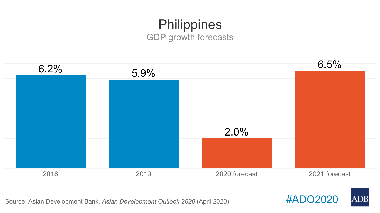 PH GDP growth forecast downgraded to 4%